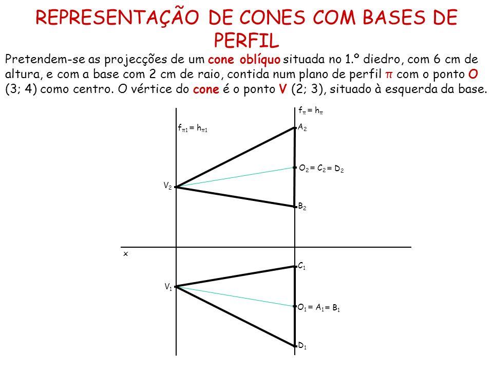 REPRESENTAÇÃO DE CONES COM BASES DE PERFIL
