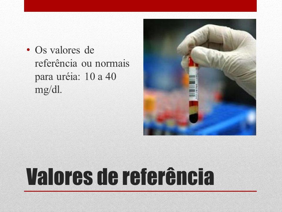 Os valores de referência ou normais para uréia: 10 a 40 mg/dl.