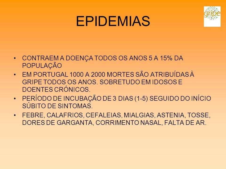 EPIDEMIAS CONTRAEM A DOENÇA TODOS OS ANOS 5 A 15% DA POPULAÇÃO