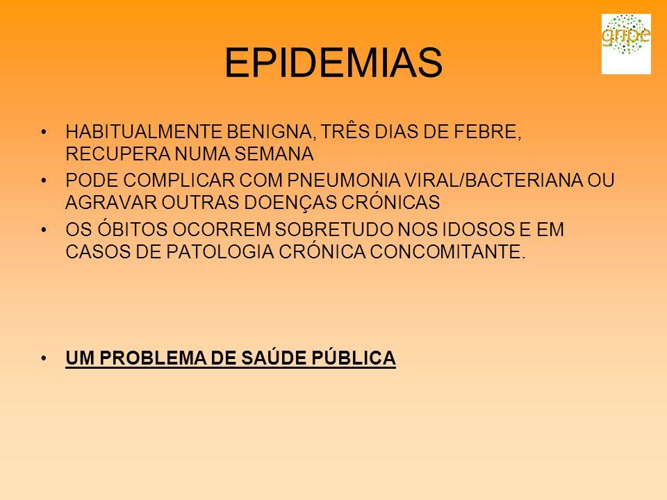 EPIDEMIAS HABITUALMENTE BENIGNA, TRÊS DIAS DE FEBRE, RECUPERA NUMA SEMANA.
