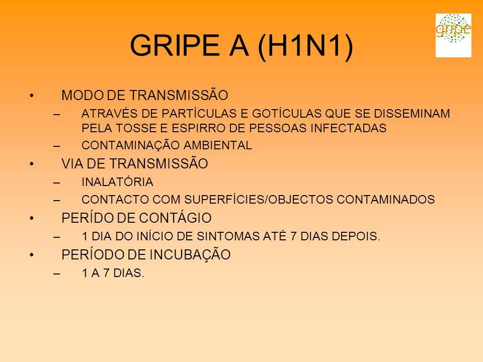 GRIPE A (H1N1) MODO DE TRANSMISSÃO VIA DE TRANSMISSÃO