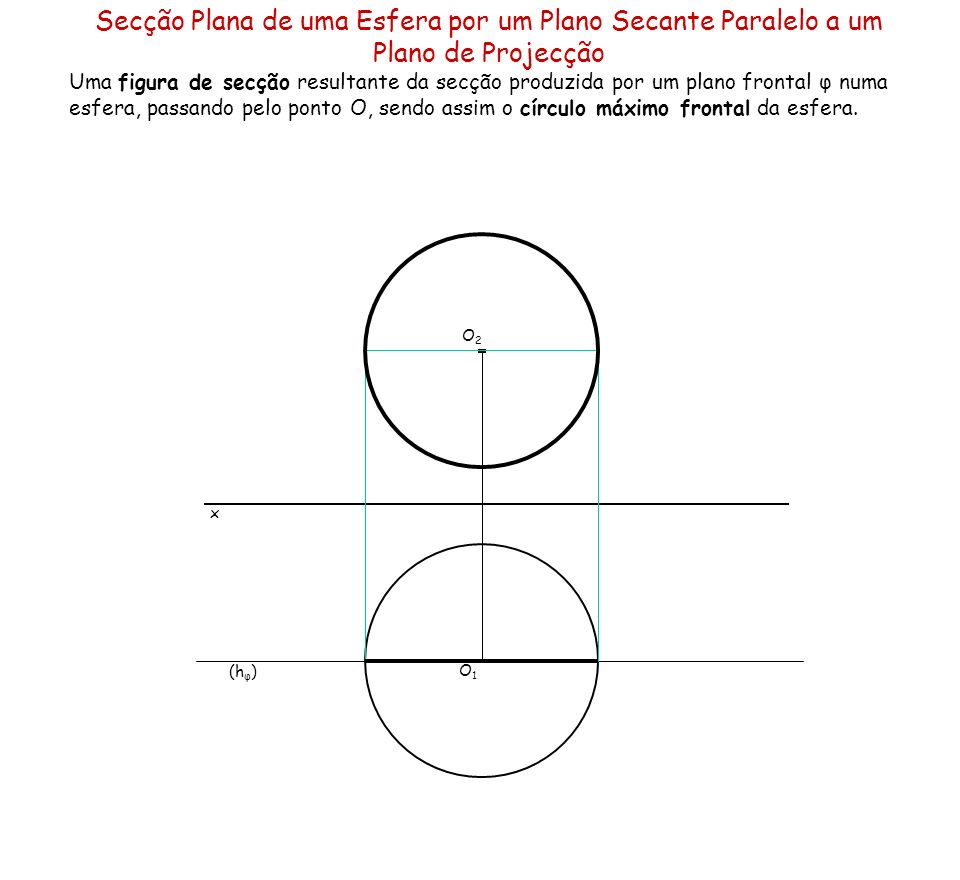 Secção Plana de uma Esfera por um Plano Secante Paralelo a um Plano de Projecção