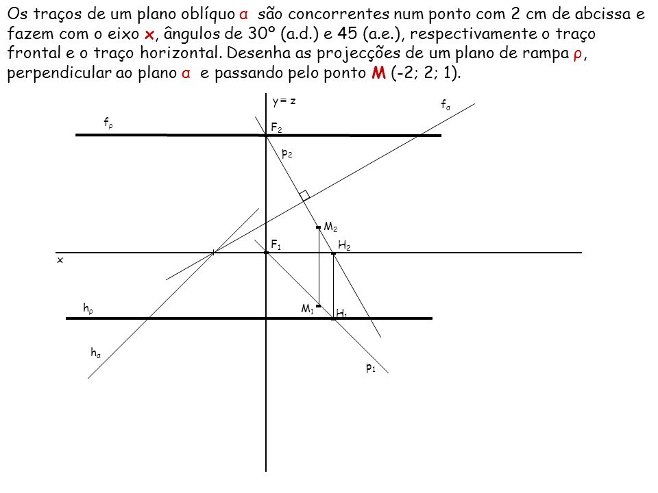 Os traços de um plano oblíquo α são concorrentes num ponto com 2 cm de abcissa e fazem com o eixo x, ângulos de 30º (a.d.) e 45 (a.e.), respectivamente o traço frontal e o traço horizontal. Desenha as projecções de um plano de rampa ρ, perpendicular ao plano α e passando pelo ponto M (-2; 2; 1).