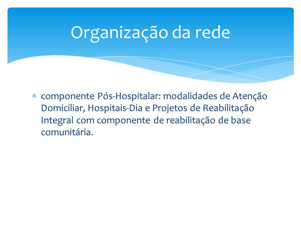 Organização da rede