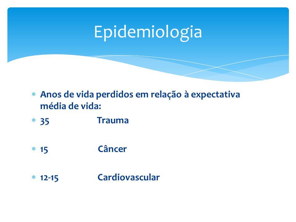 Epidemiologia Anos de vida perdidos em relação à expectativa média de vida: 35 Trauma.