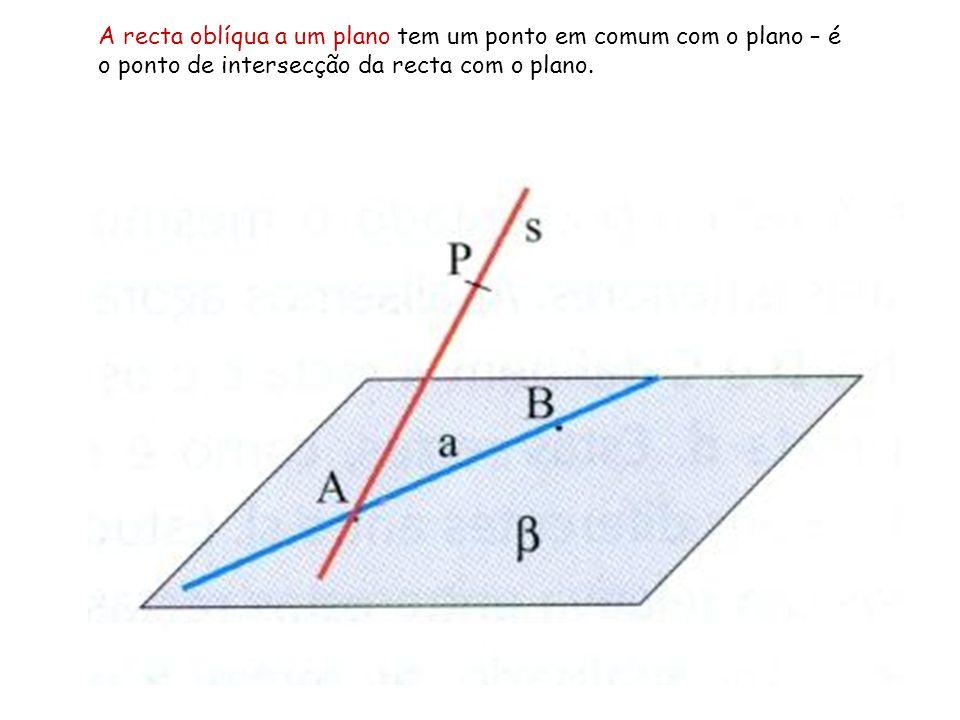 A recta oblíqua a um plano tem um ponto em comum com o plano – é o ponto de intersecção da recta com o plano.
