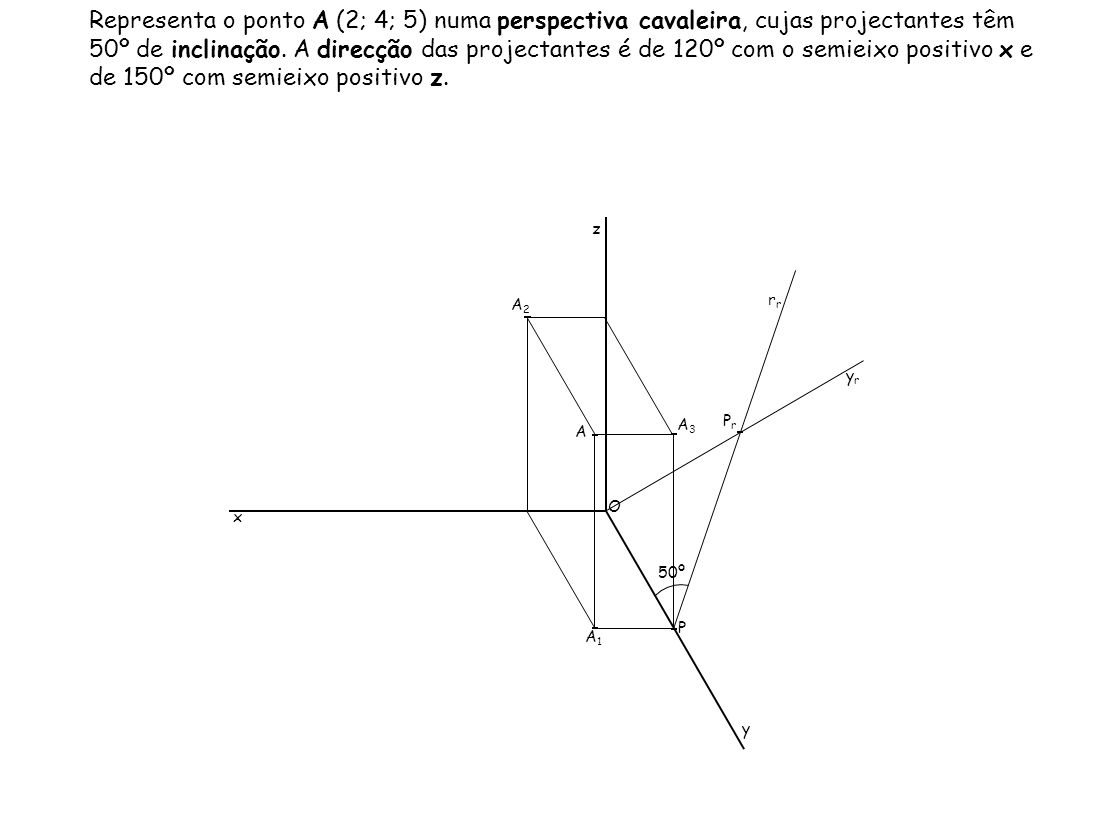 Representa o ponto A (2; 4; 5) numa perspectiva cavaleira, cujas projectantes têm 50º de inclinação. A direcção das projectantes é de 120º com o semieixo positivo x e de 150º com semieixo positivo z.