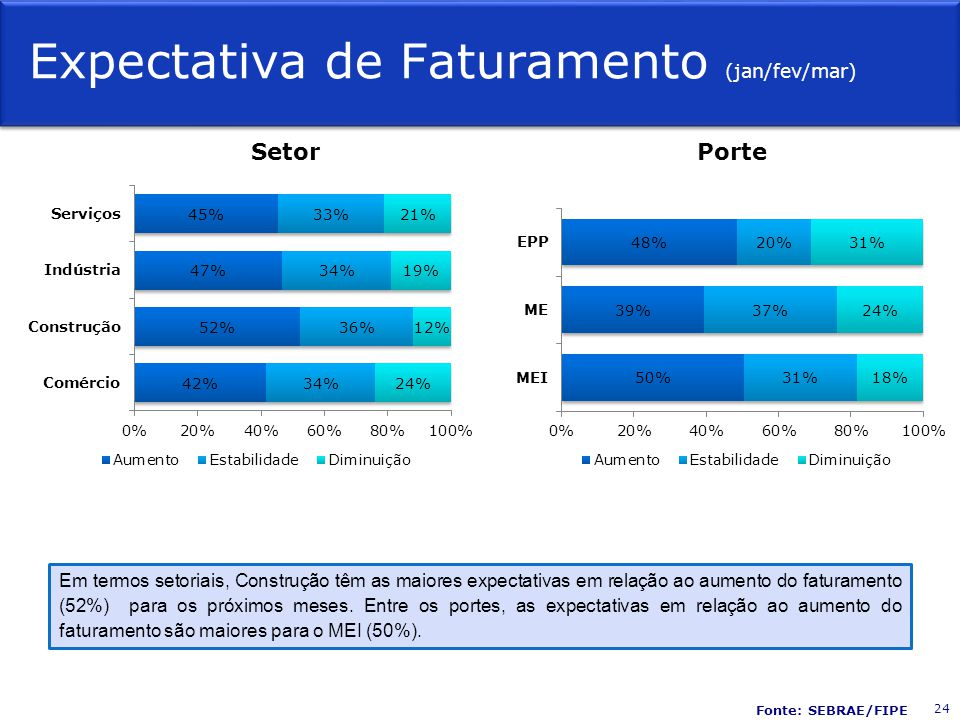 Expectativa de Faturamento (jan/fev/mar)
