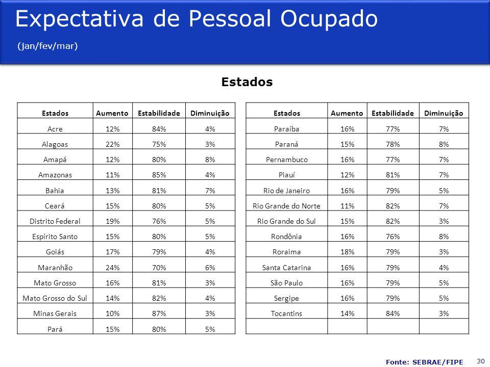 Expectativa de Pessoal Ocupado (jan/fev/mar)
