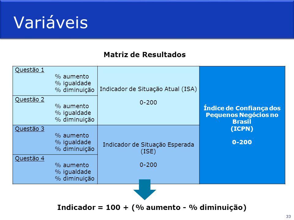 Índice de Confiança dos Pequenos Negócios no Brasil