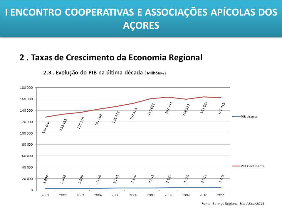 I ENCONTRO COOPERATIVAS E ASSOCIAÇÕES APÍCOLAS DOS AÇORES