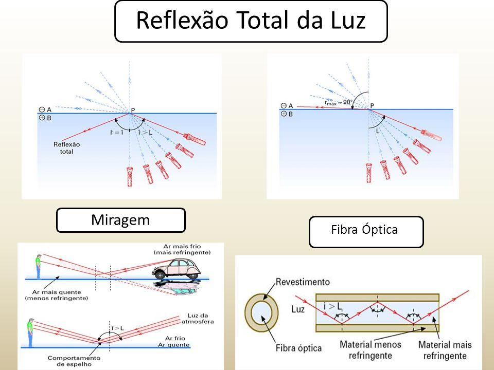 Reflexão Total da Luz Miragem Fibra Óptica