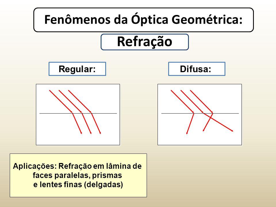 Fenômenos da Óptica Geométrica: