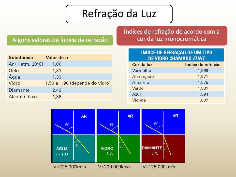 Refração da Luz Índices de refração de acordo com a cor da luz monocromática. Alguns valores de índice de refração.