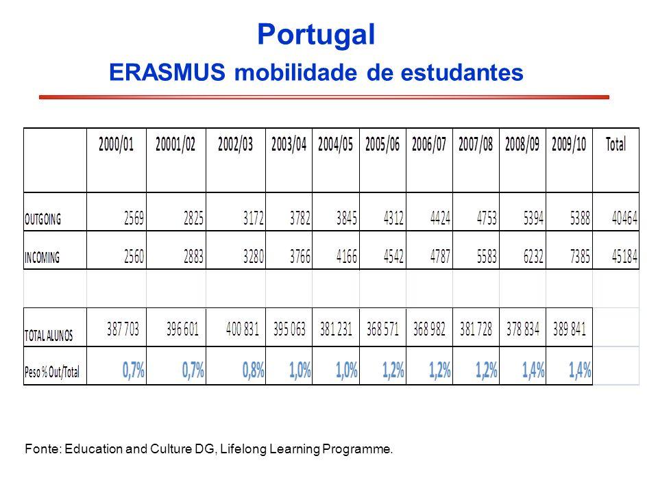 ERASMUS mobilidade de estudantes