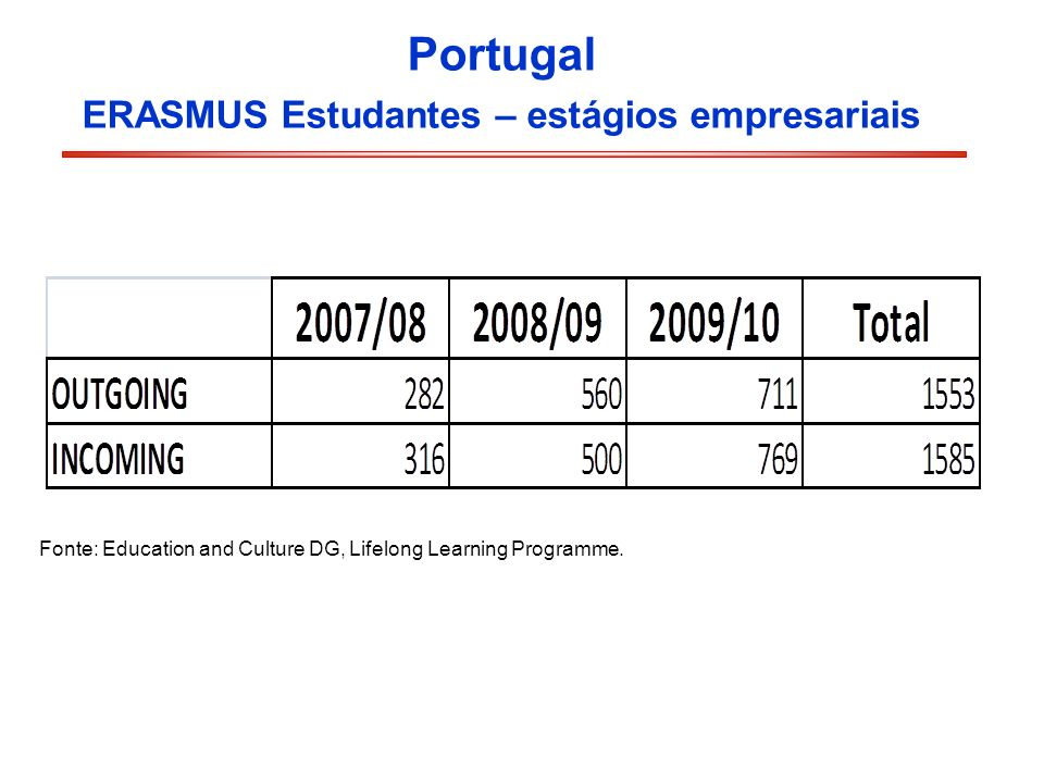 ERASMUS Estudantes – estágios empresariais