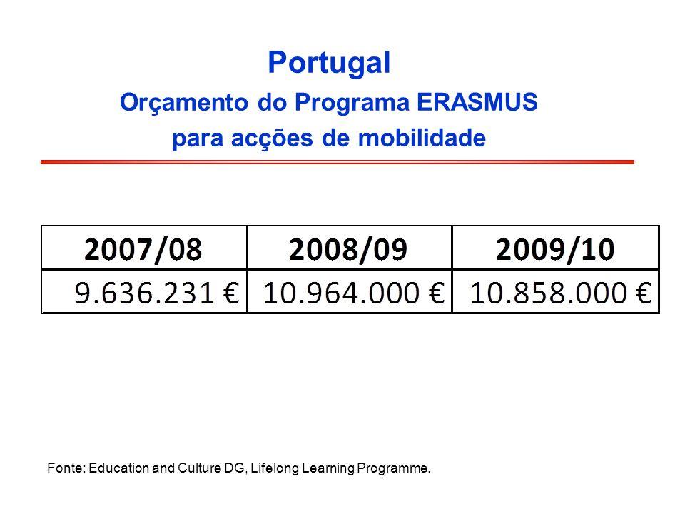 Orçamento do Programa ERASMUS para acções de mobilidade
