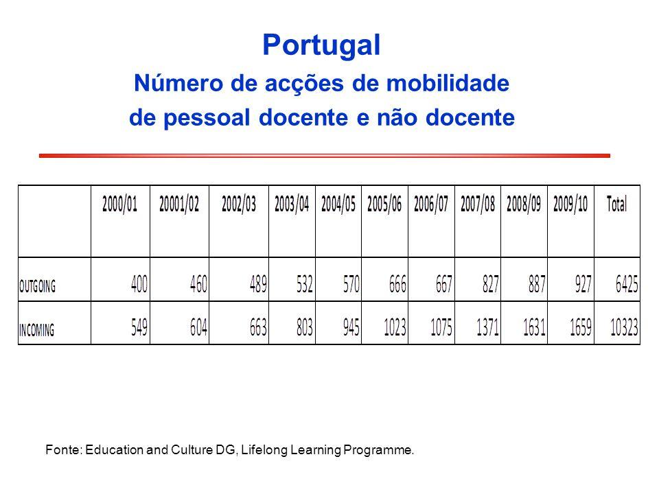Número de acções de mobilidade de pessoal docente e não docente