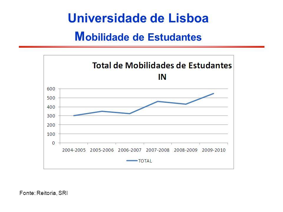 Universidade de Lisboa Mobilidade de Estudantes