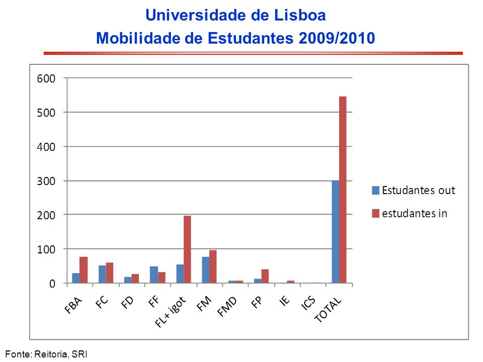 Universidade de Lisboa Mobilidade de Estudantes 2009/2010