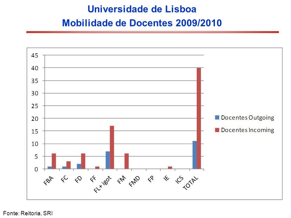 Universidade de Lisboa Mobilidade de Docentes 2009/2010