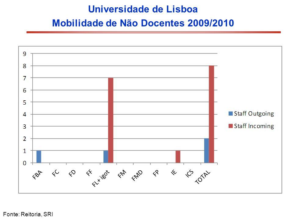 Universidade de Lisboa Mobilidade de Não Docentes 2009/2010