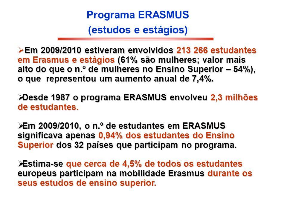 Programa ERASMUS (estudos e estágios)