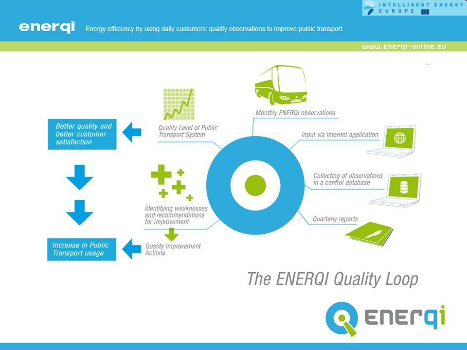 ENERQI quality loop