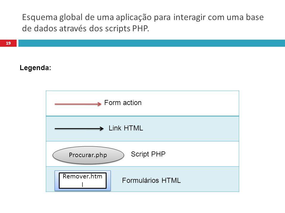 Esquema global de uma aplicação para interagir com uma base de dados através dos scripts PHP.