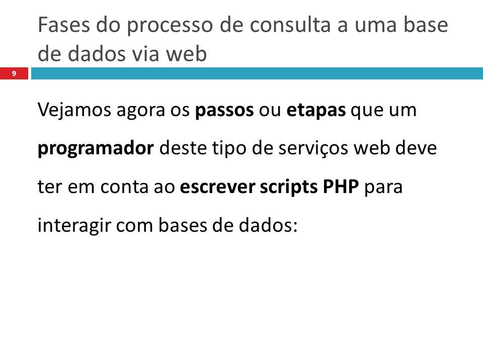 Fases do processo de consulta a uma base de dados via web