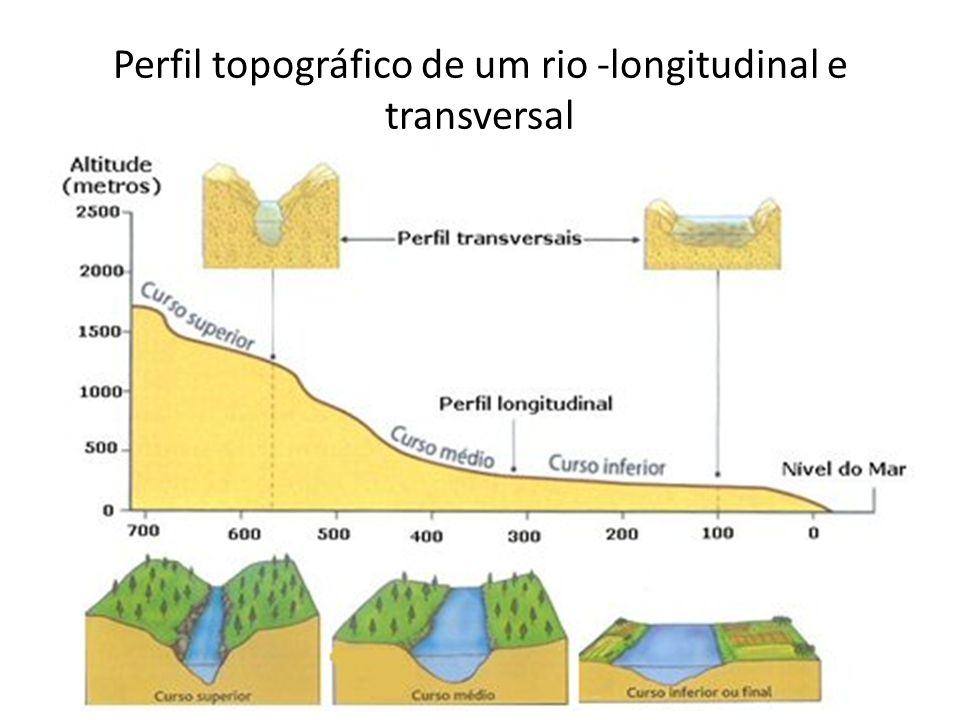 Perfil topográfico de um rio -longitudinal e transversal