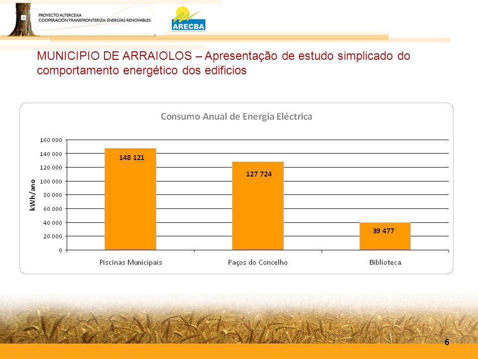 MUNICIPIO DE ARRAIOLOS – Apresentação de estudo simplicado do comportamento energético dos edificios