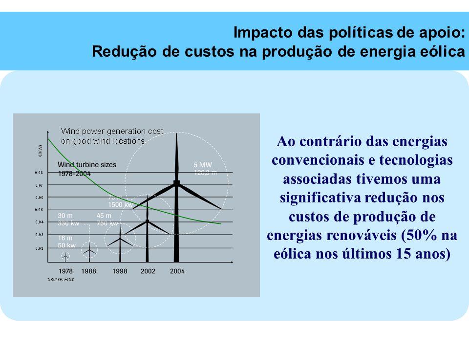 Impacto das políticas de apoio: Redução de custos na produção de energia eólica