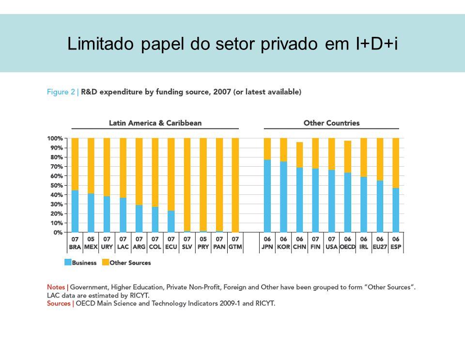Limitado papel do setor privado em I+D+i