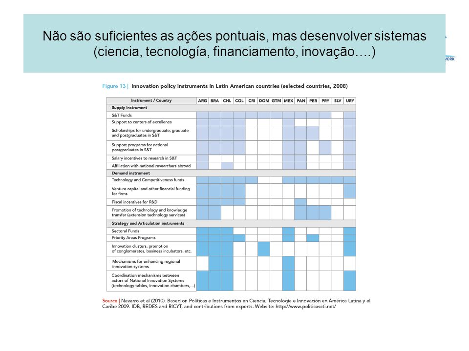 Não são suficientes as ações pontuais, mas desenvolver sistemas (ciencia, tecnología, financiamento, inovação….)