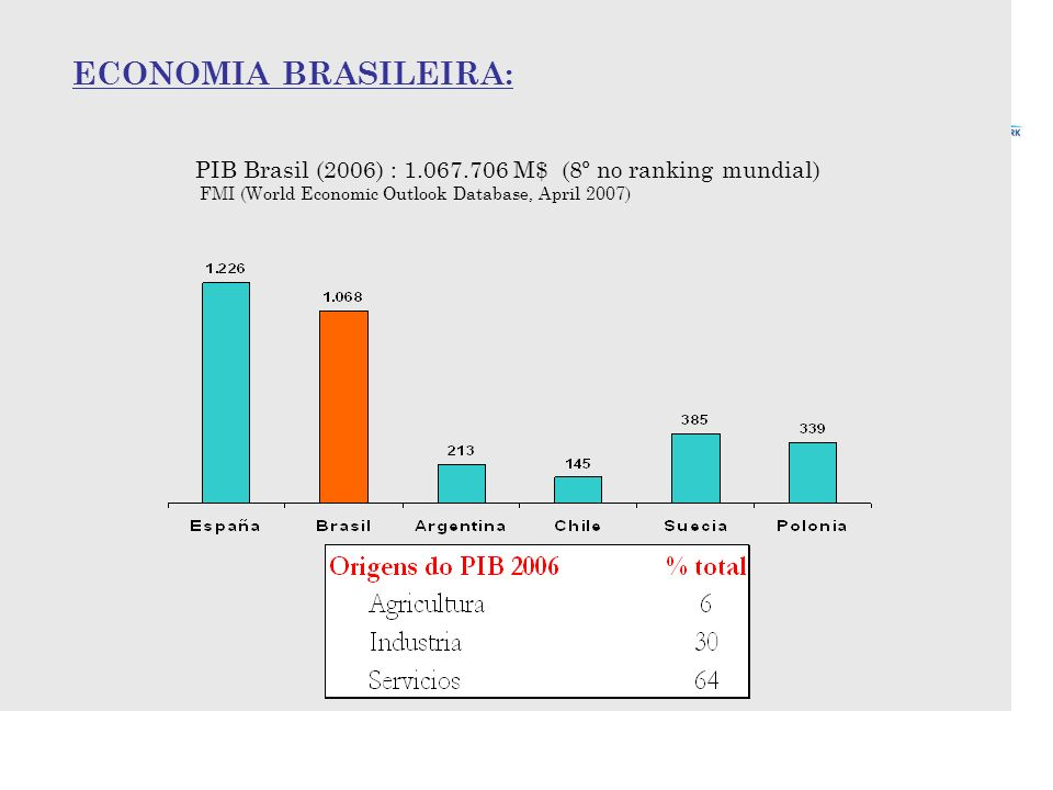 ECONOMIA BRASILEIRA: PIB Brasil (2006) : 1.067.706 M$ (8º no ranking mundial) FMI (World Economic Outlook Database, April 2007)