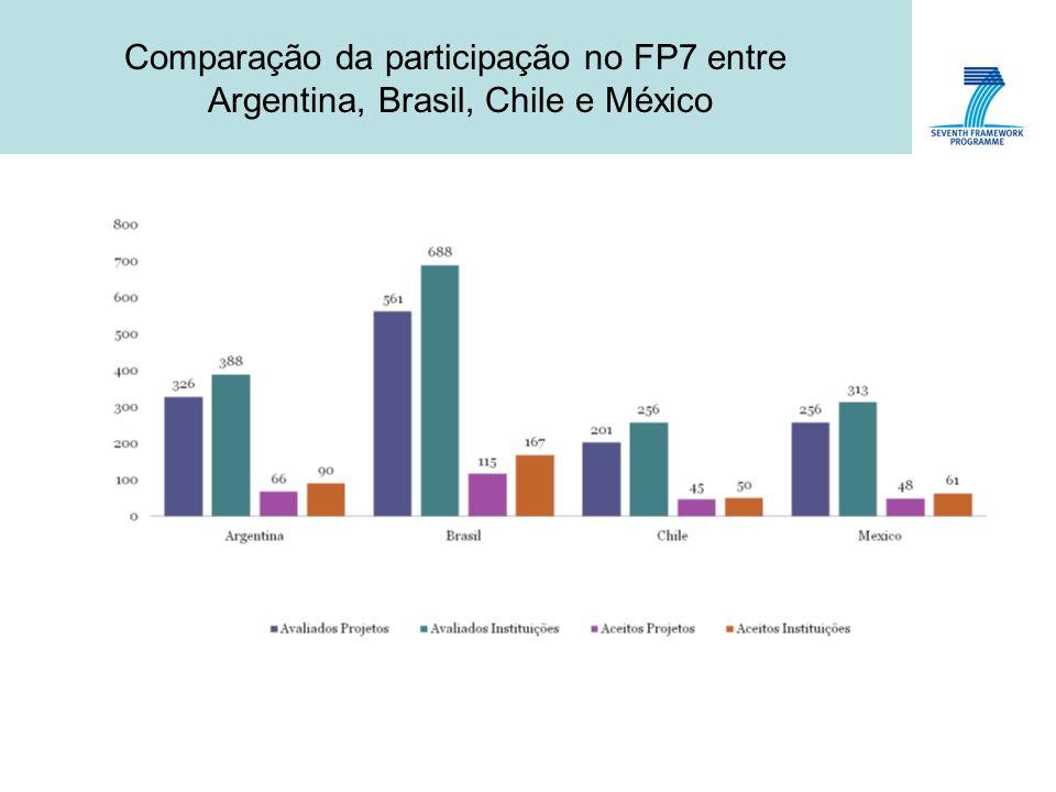 Comparação da participação no FP7 entre Argentina, Brasil, Chile e México