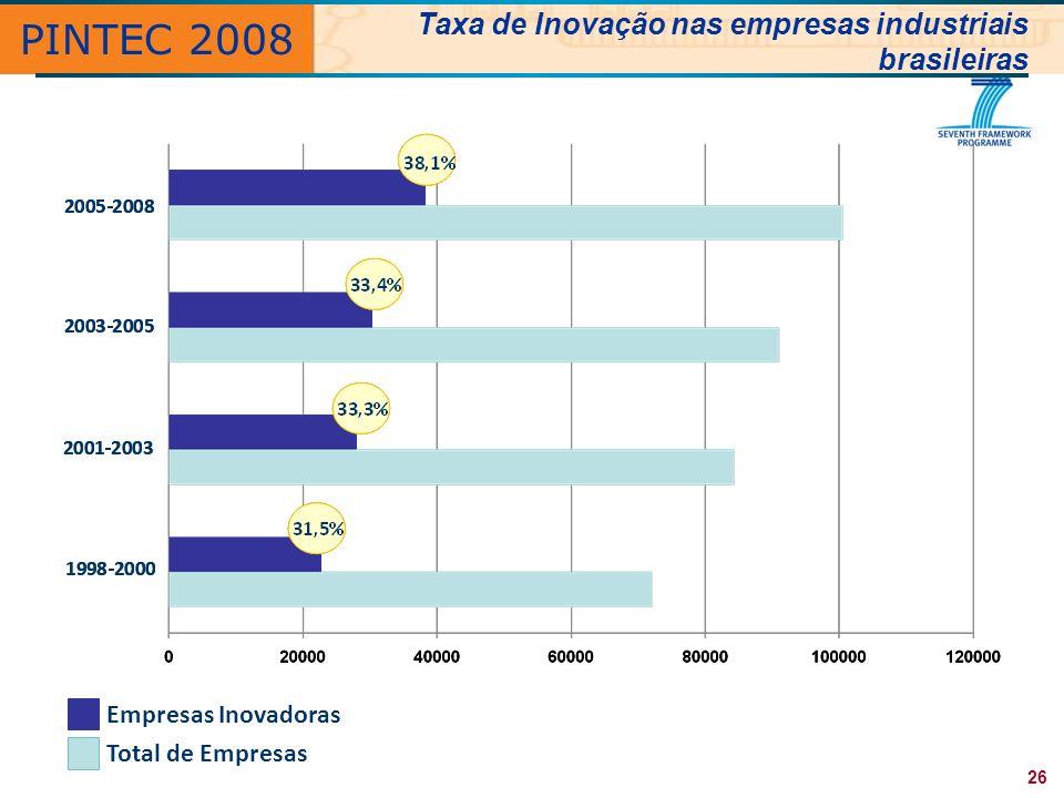 PINTEC 2008 Taxa de Inovação nas empresas industriais brasileiras