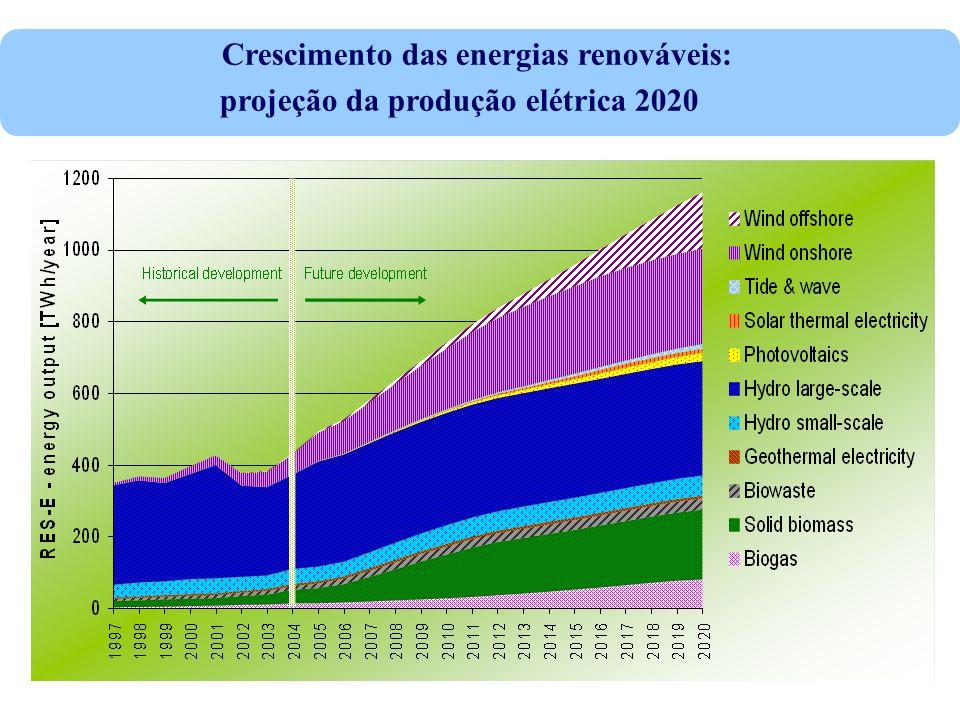 Crescimento das energias renováveis: