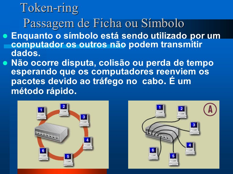 Token-ring Passagem de Ficha ou Símbolo