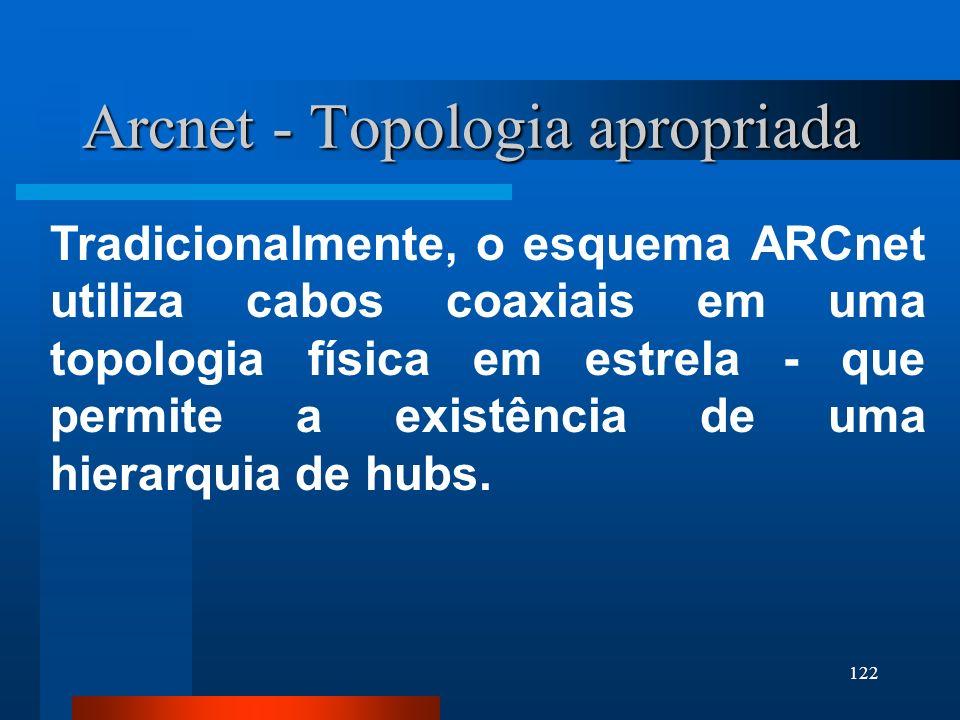 Arcnet - Topologia apropriada