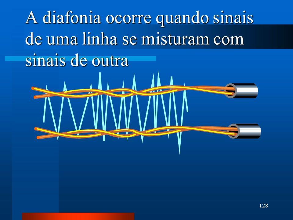 A diafonia ocorre quando sinais de uma linha se misturam com sinais de outra