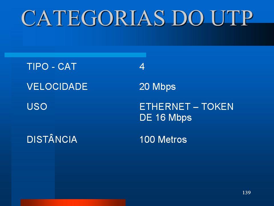 CATEGORIAS DO UTP