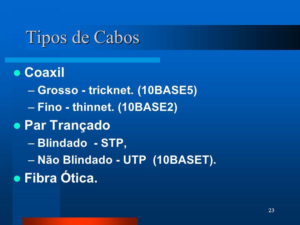 Tipos de Cabos Coaxil Par Trançado Fibra Ótica.