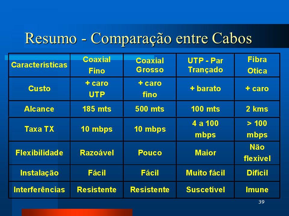 Resumo - Comparação entre Cabos