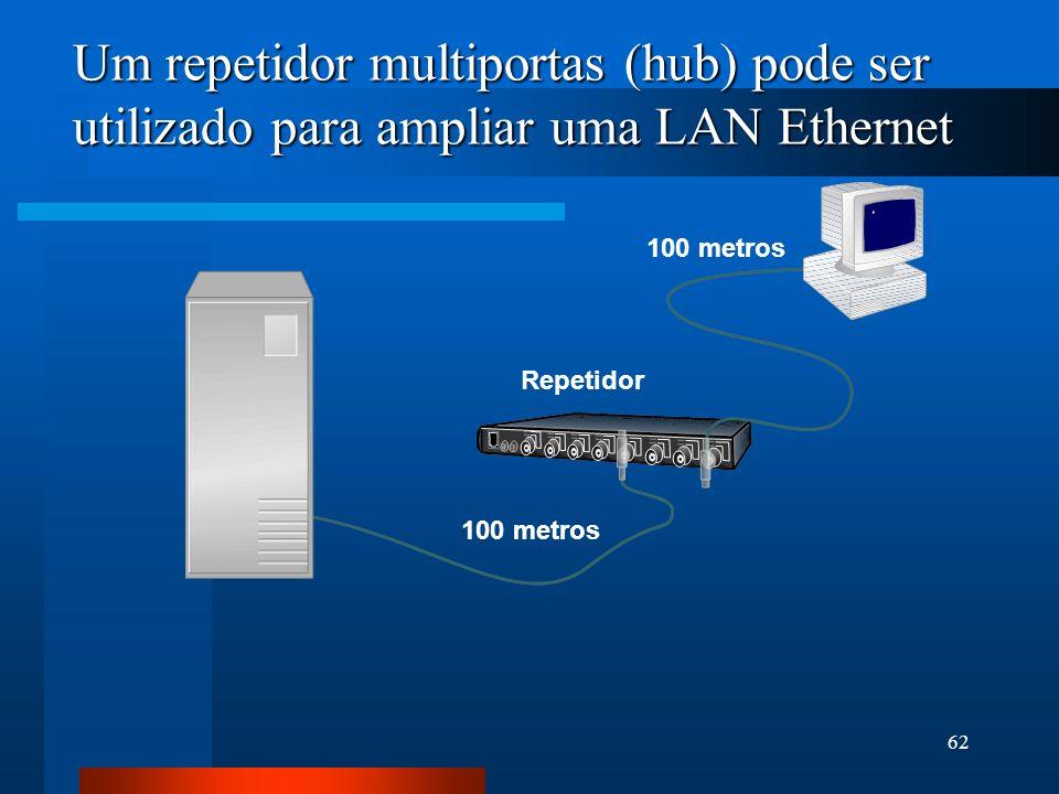 Um repetidor multiportas (hub) pode ser utilizado para ampliar uma LAN Ethernet