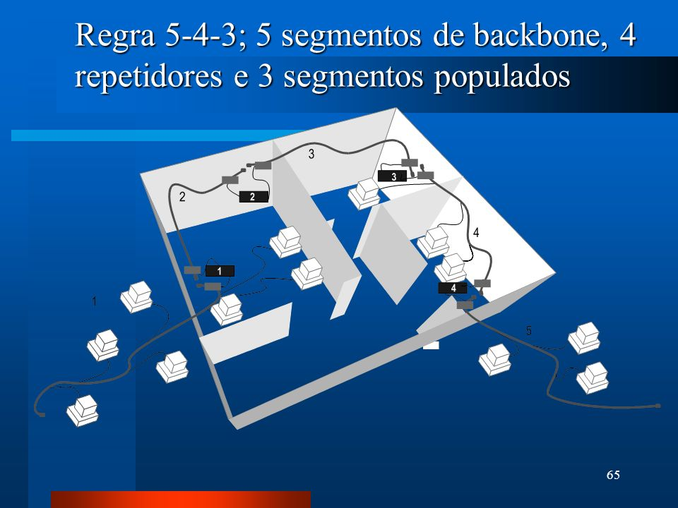 Regra 5-4-3; 5 segmentos de backbone, 4 repetidores e 3 segmentos populados