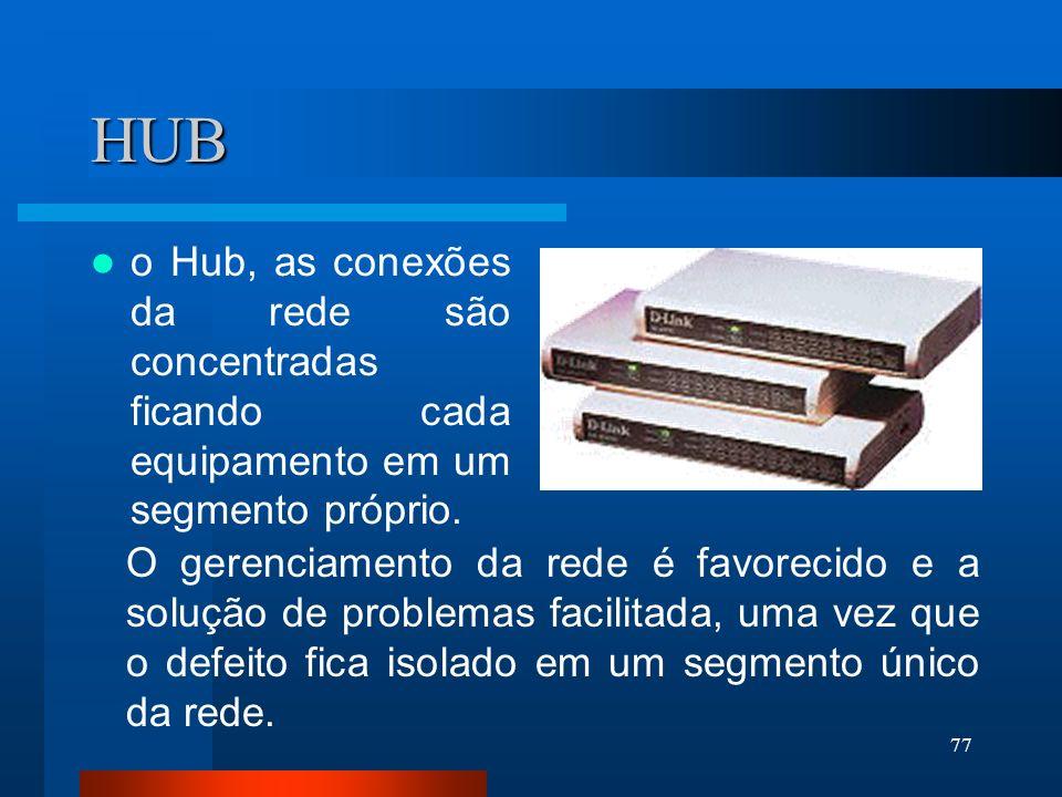 HUB o Hub, as conexões da rede são concentradas ficando cada equipamento em um segmento próprio.