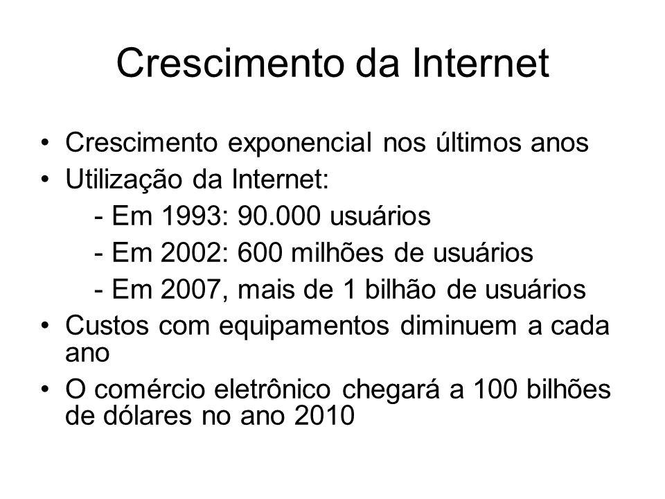 Crescimento da Internet