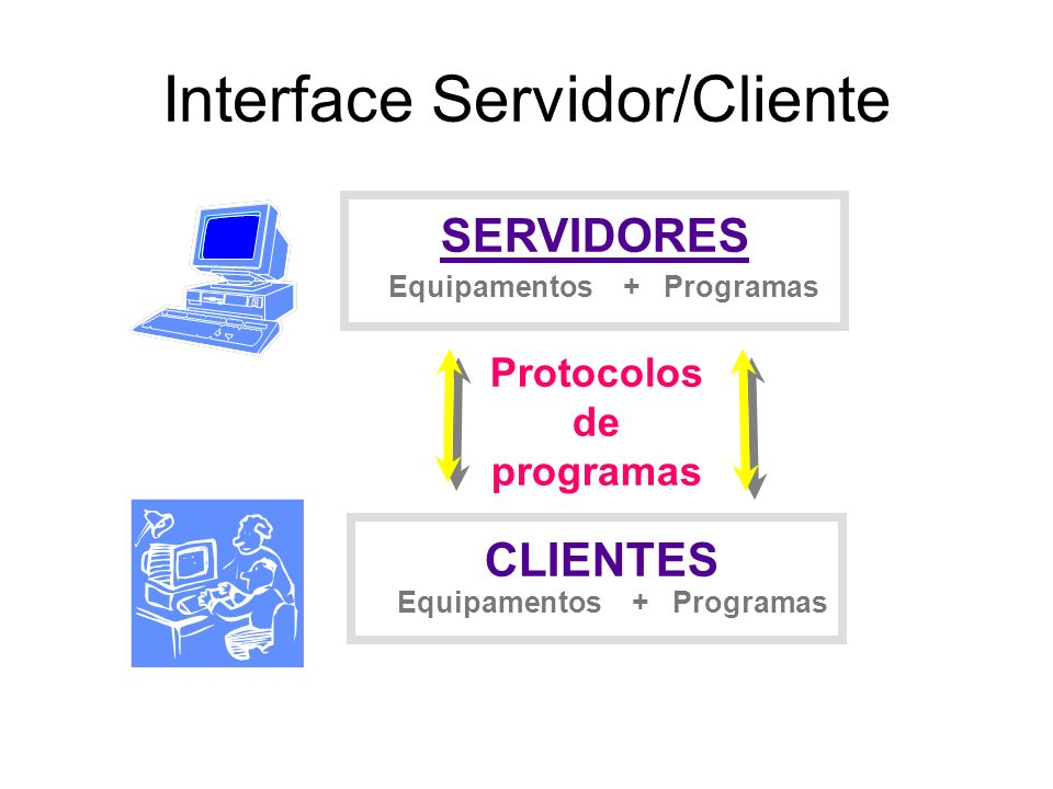 Interface Servidor/Cliente
